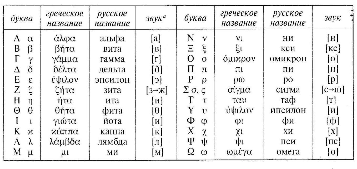 Как запомнить греческий алфавит